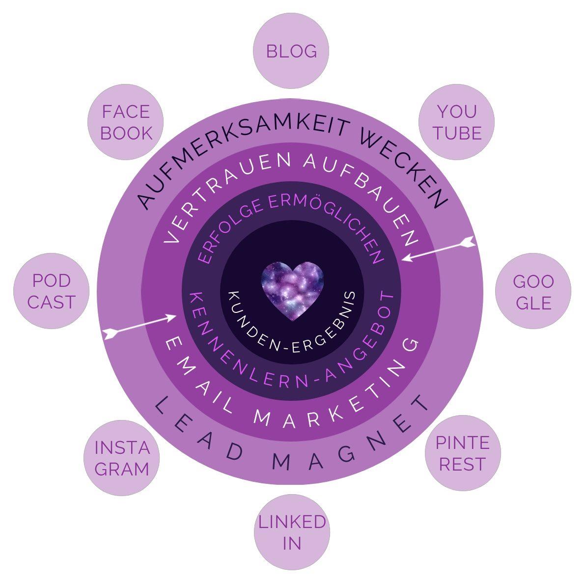 Marketing Flow für Website